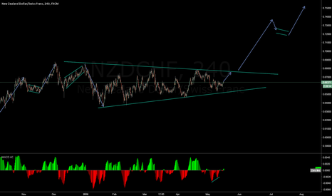 NZDCHF: wait for it ;)