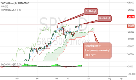 SPX: SPX: Is the trend tapering