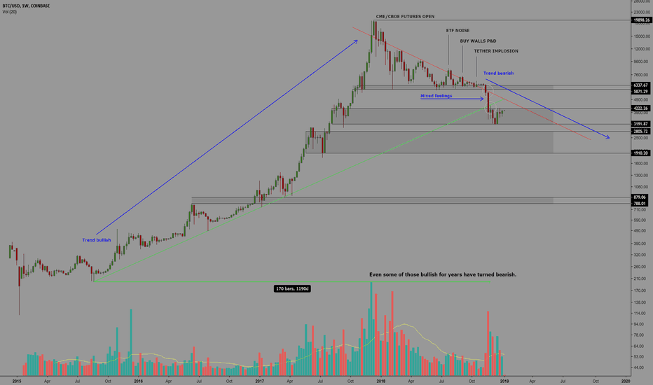 BTCUSD: Bitcoin has already reversed? Are you kidding me?