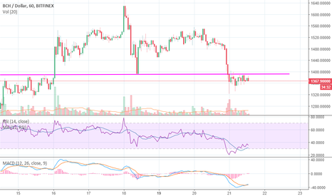 BCHUSD: Bitcoin Cash (BCH) Short