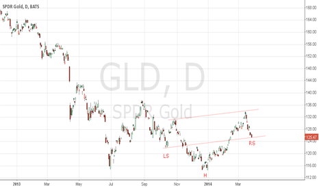GLD: possible revesal HEAD AND SHOULDER pattern in gold