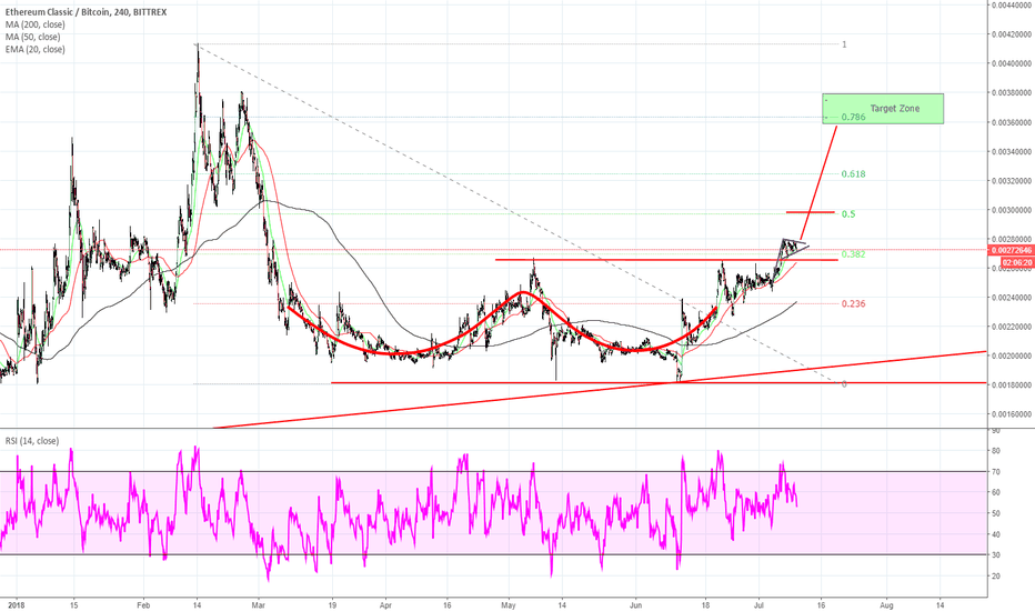 ETCBTC: Already broken out of range and now forming a bull flag