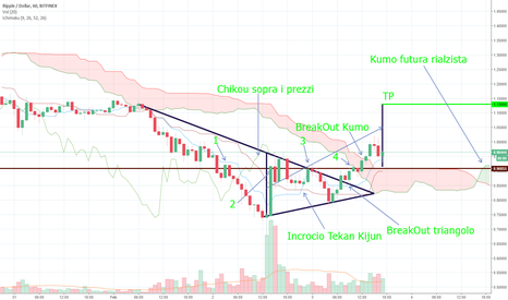 XRPUSD: Possibile inversione su XRP/USD TF 1H - Ichimoku