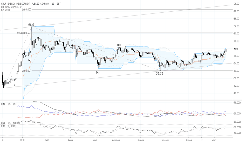 GULF: Por : Technical Analysis