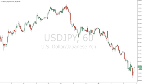 USDJPY: Took a loss