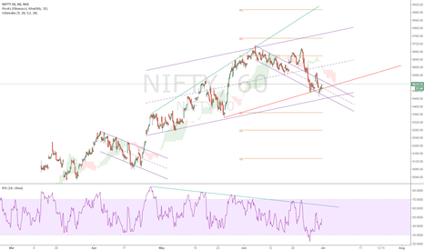 NIFTY: NIFTY Support and Resistance Levels