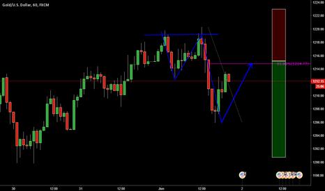 XAUUSD:  XAUUSD_ Potential 2.618 pattern