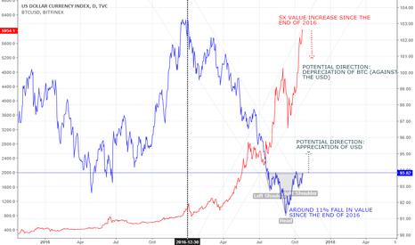 DXY: DOES THE USD APPRECIATION MEAN BTC FALL?