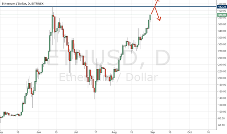 ETHUSD: ETHEREUM to repeat the way of his brother or go the other way?