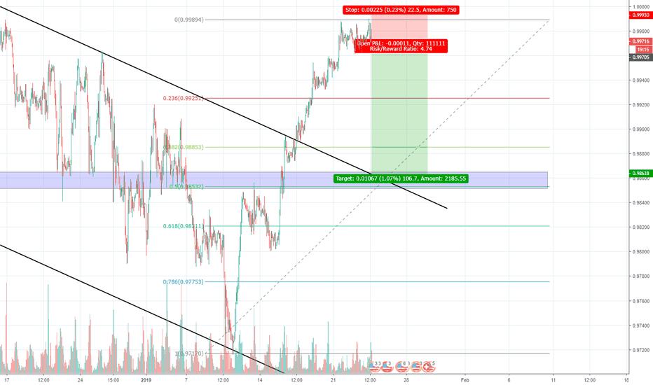 USDCHF: USD/CHF H1 Sell Trade Signal