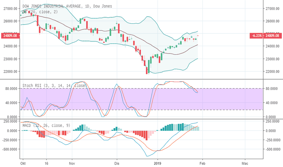 DJI: Dow Jones - Amaran!