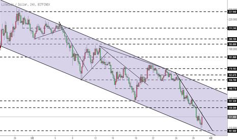LTCUSD: 莱特币LTC-反弹力度较强,但仍未下降趋势