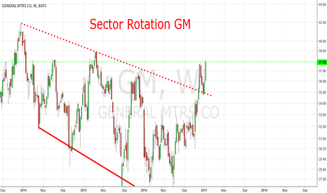 GM: Sector Rotation: GM Descending Broadening Wedge