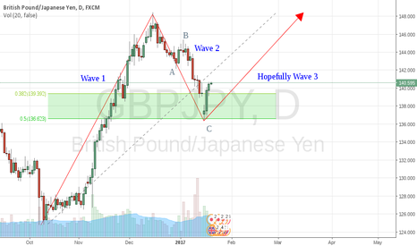 GBPJPY: GBPJPY wave analysis