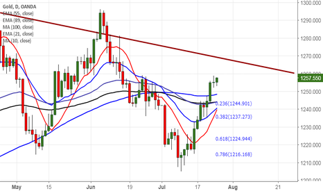 XAUUSD: Gold hits one month high, market eyes Fed policy