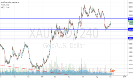 XAUUSD: GOLD - 1300 is the next