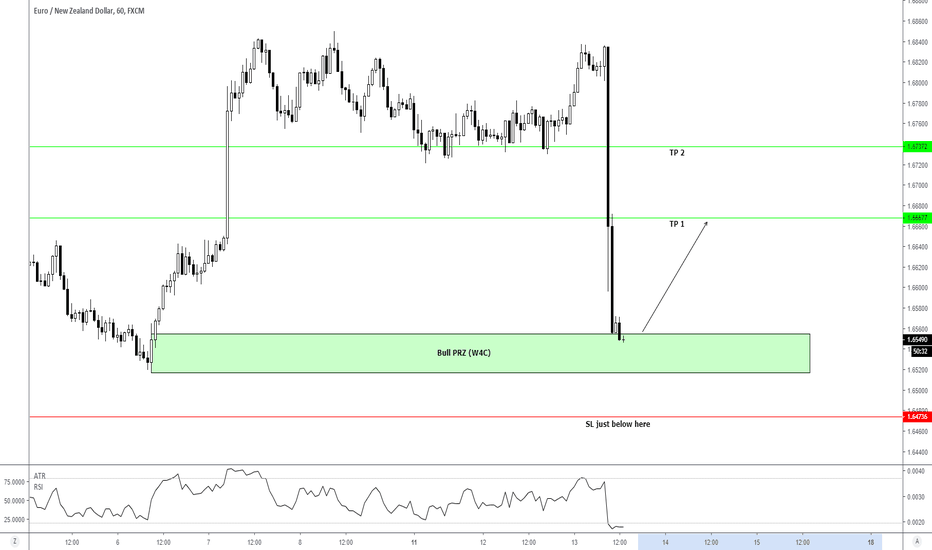 EURNZD: H1 - An oppotunity to long right after RBNZ's rate statement...