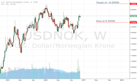 USDNOK: USD/NOK view