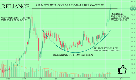 RELIANCE: RELIANCE : IT WILL GIVE MULTI-YEAR BREAK-OUT ???