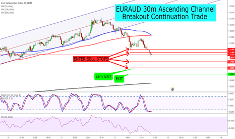 EURAUD: EURAUD 30m Ascending Channel Breakout Continuation Trade Short