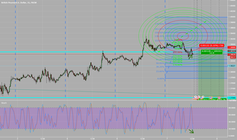GBPUSD: short gbpusd from 1.386 - breakeven set