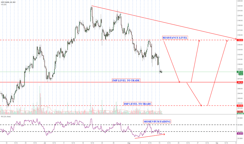 HDFCBANK: HDFCbank- levels to trade
