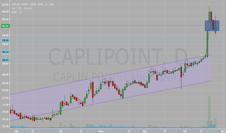 CAPLIPOINT: Charts gap filled: Time to short-term buying again