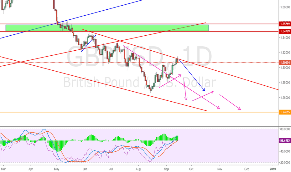 GBPUSD: GBPUSD still within the downtrend