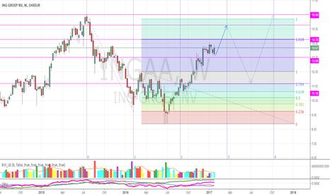 INGA: Forecast ING: Move up to 15.25