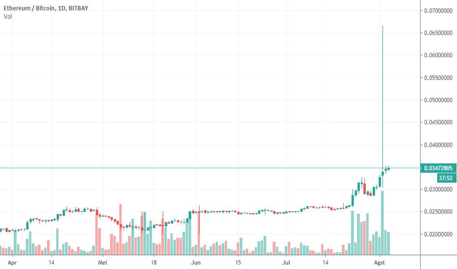 trading eth és btc