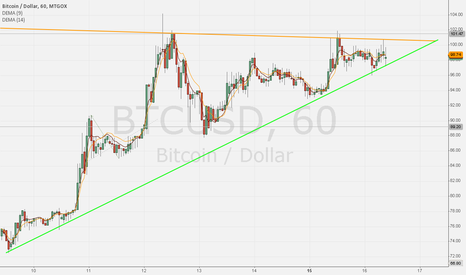 BTCUSD: We come across the ceiling?