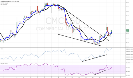 CMC: $CMC bullish wedge breakout