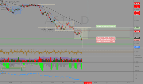 A61!: AUDUSD: Extremely oversold, rallying back to the mode?