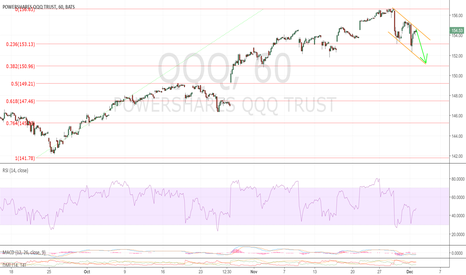 QQQ: More to the downside to come