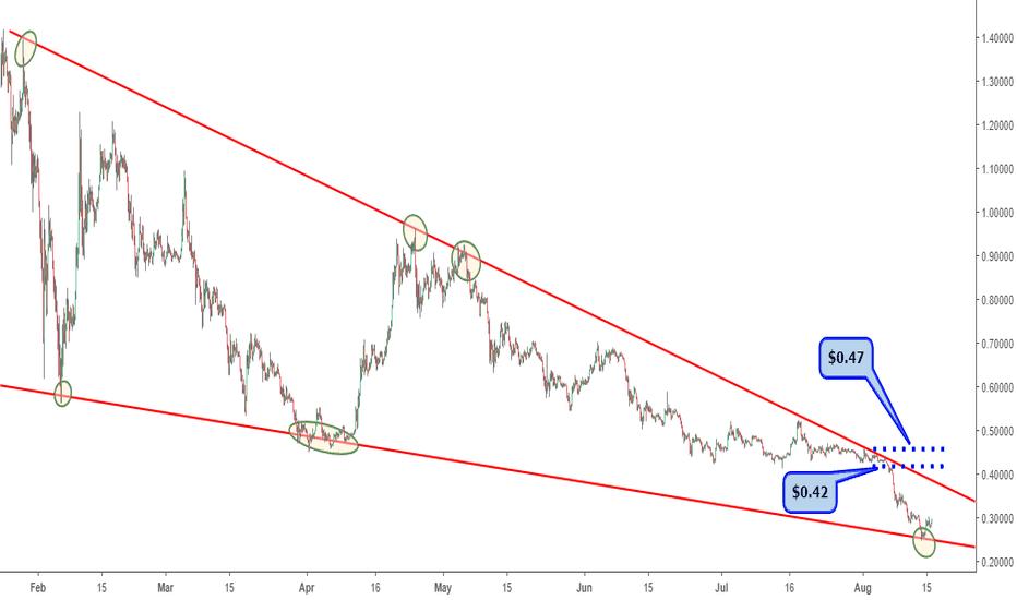 XRPUSD: Ripple's (XRP) falling wedge chart pattern