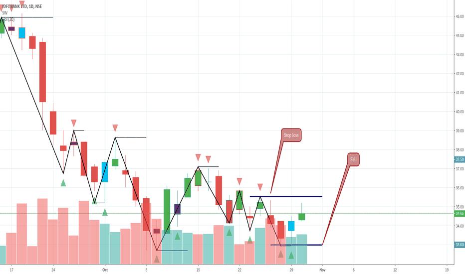 IDFCBANK: IDFC bounce trade