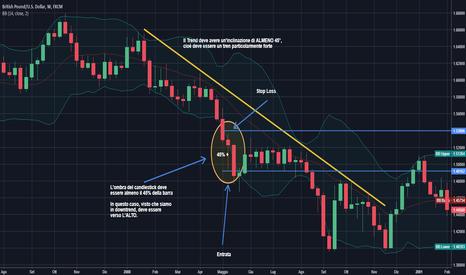GBPUSD: GBPUSD Pattern Candlestick di Continuazione Trend di Rob Hoffman