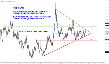 EURUSD: EUR/USD TRADING PLAN 07/10