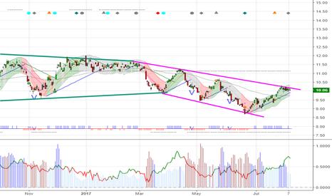 USO: $USO 10.06 Meets upper resistance line, Bearish
