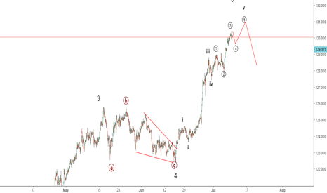EURJPY: Eurjpy Elliott wave analysis: Has price peaked yet?