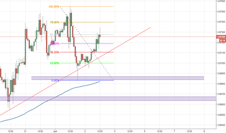 EURGBP: Retracement on EurGBP