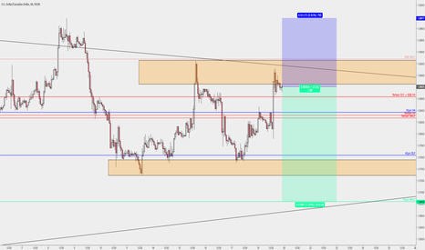 USDCAD: USDCAD >> Nell'indecisione sfrutto il canale
