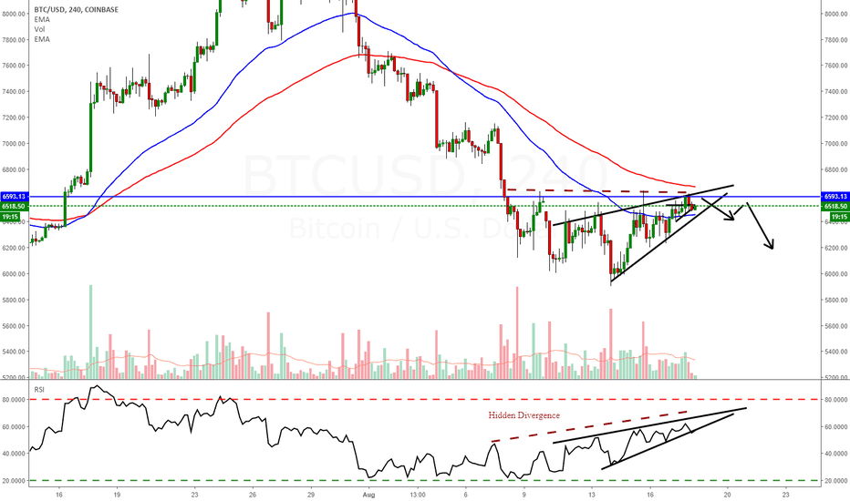 BTCUSD: Bitcoin  Rising Wedge - Bearish Breakout soon?