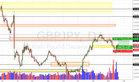 GBPJPY: GBP/JPY Daily Update (20/1/17)