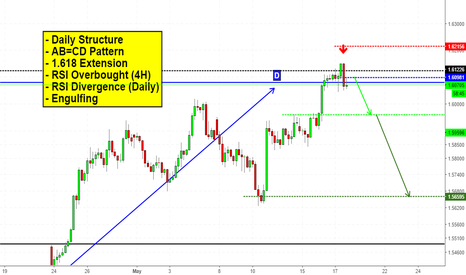 EURNZD: Is Euro about to fall? I think so!