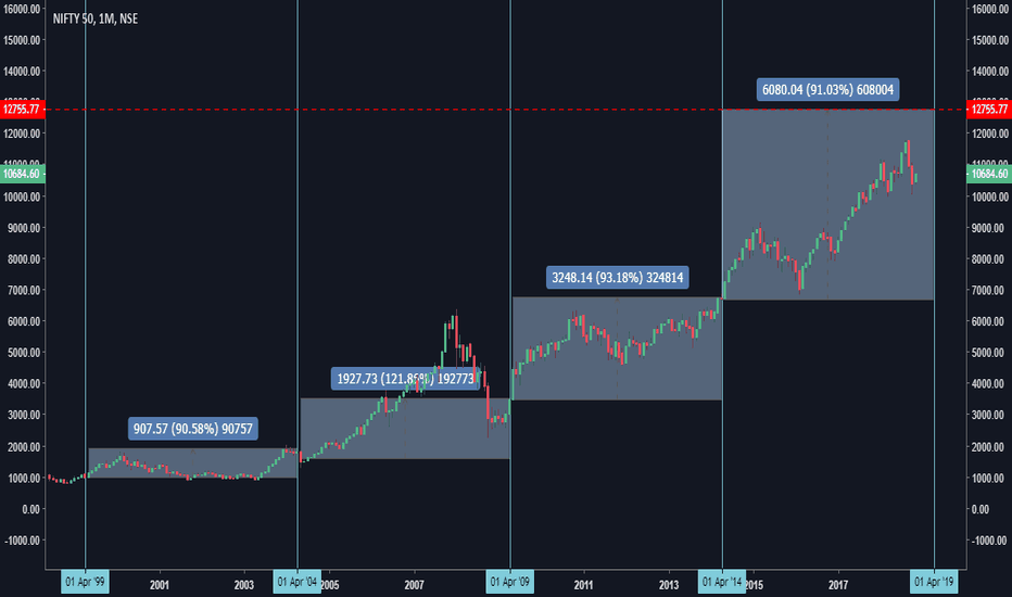 NIFTY: NIFTY Political Analysis And Future Predictions