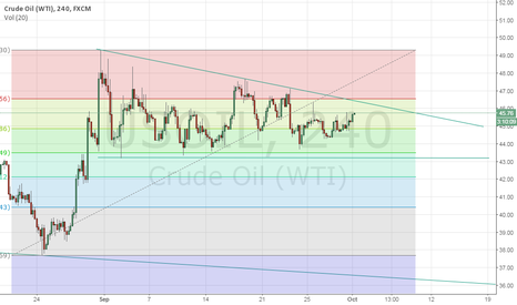 USOIL: Descending Triangle