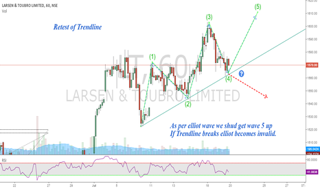 LT: L&T : Elliot wave & Simple Trendline Retest