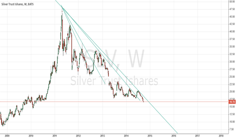 SLV: SILVER WEEKLY