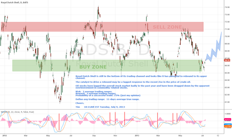 RDS.B: Royal Dutch Shell turning up from oversold